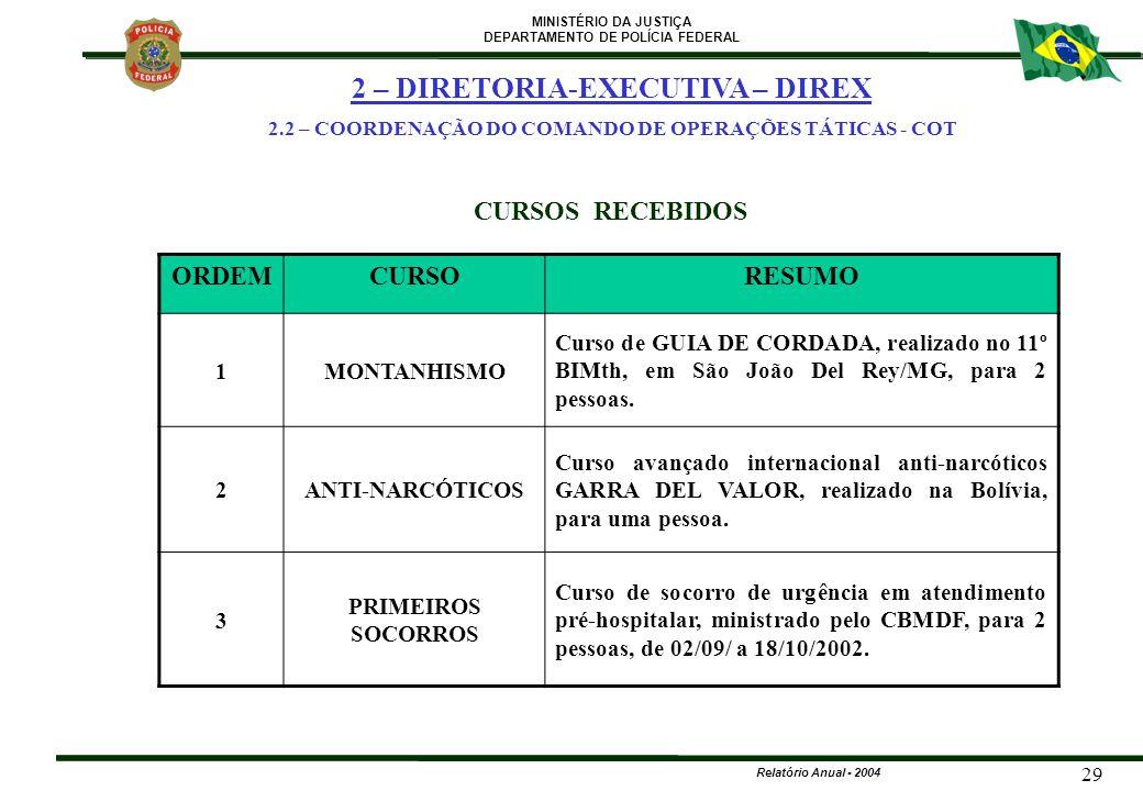 MINISTÉRIO DA JUSTIÇA DEPARTAMENTO DE POLÍCIA FEDERAL Relatório Anual - 2004 29 ORDEMCURSORESUMO 1MONTANHISMO Curso de GUIA DE CORDADA, realizado no 1