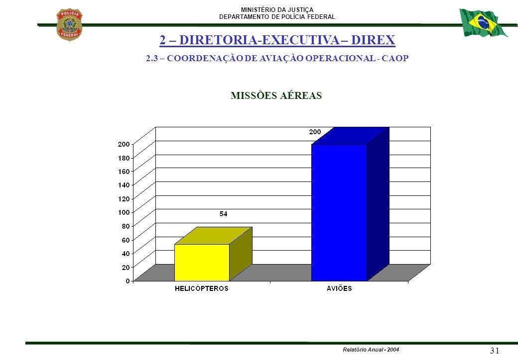 MINISTÉRIO DA JUSTIÇA DEPARTAMENTO DE POLÍCIA FEDERAL Relatório Anual - 2004 31 MISSÕES AÉREAS 2 – DIRETORIA-EXECUTIVA – DIREX 2.3 – COORDENAÇÃO DE AV