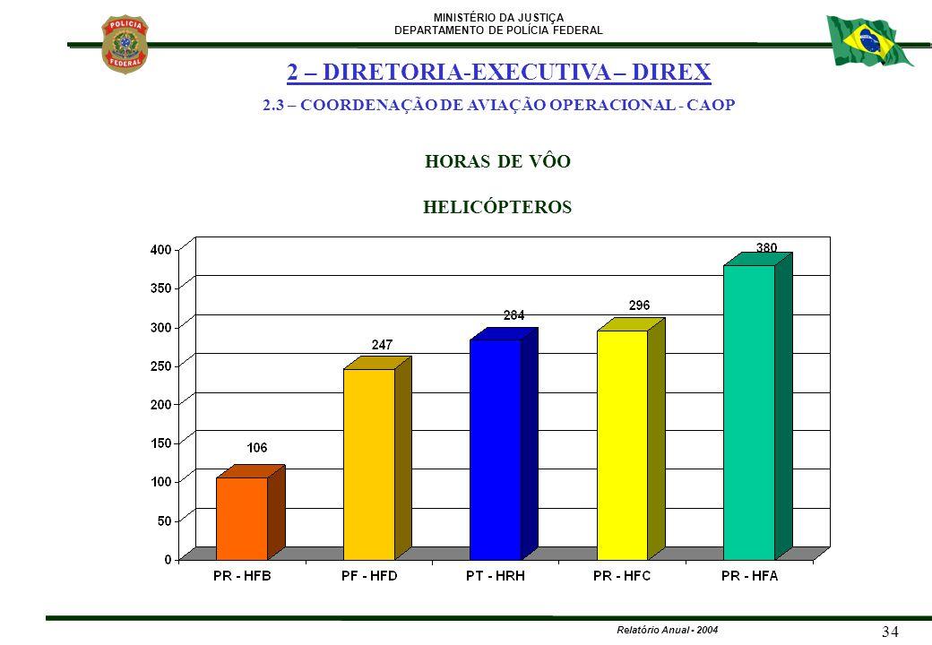 MINISTÉRIO DA JUSTIÇA DEPARTAMENTO DE POLÍCIA FEDERAL Relatório Anual - 2004 34 HORAS DE VÔO HELICÓPTEROS 2 – DIRETORIA-EXECUTIVA – DIREX 2.3 – COORDE
