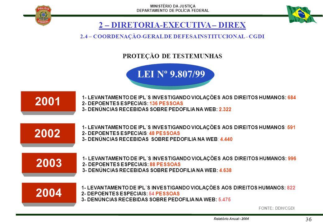 MINISTÉRIO DA JUSTIÇA DEPARTAMENTO DE POLÍCIA FEDERAL Relatório Anual - 2004 36 PROTEÇÃO DE TESTEMUNHAS LEI Nº 9.807/99 2001 2002 1- LEVANTAMENTO DE I
