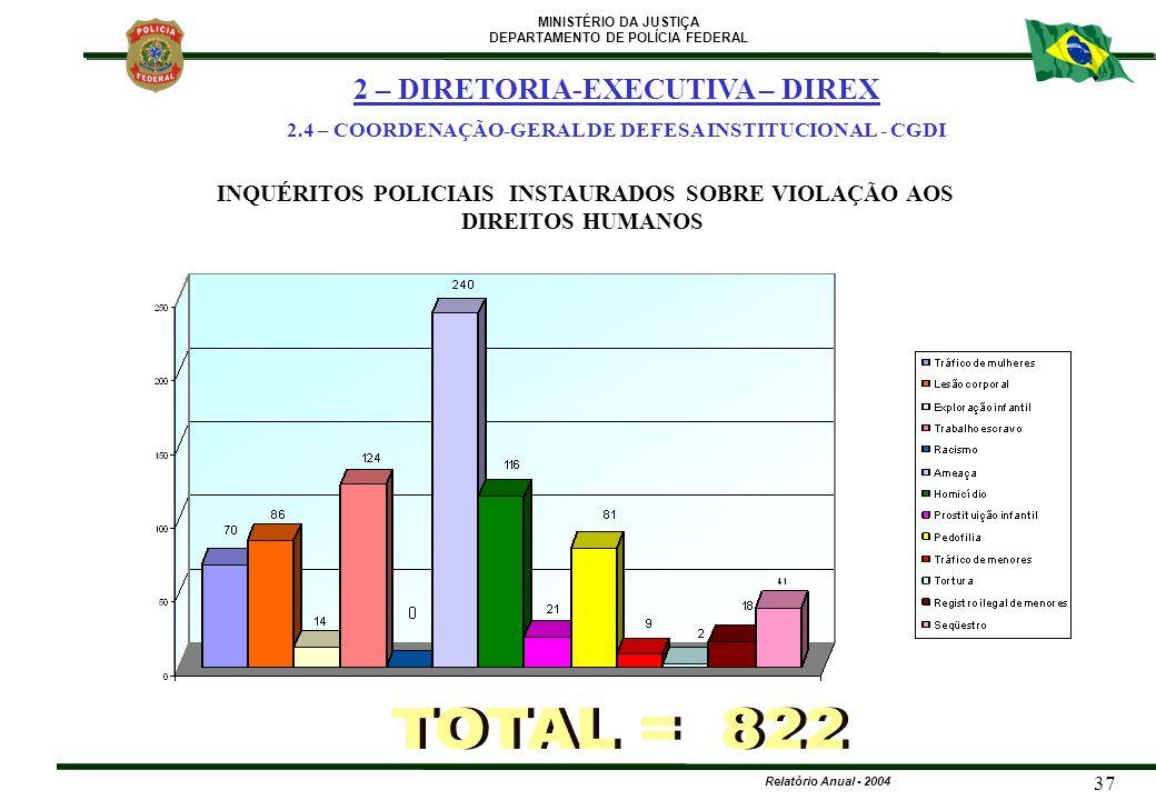 MINISTÉRIO DA JUSTIÇA DEPARTAMENTO DE POLÍCIA FEDERAL Relatório Anual - 2004 37 INQUÉRITOS POLICIAIS INSTAURADOS SOBRE VIOLAÇÃO AOS DIREITOS HUMANOS 2