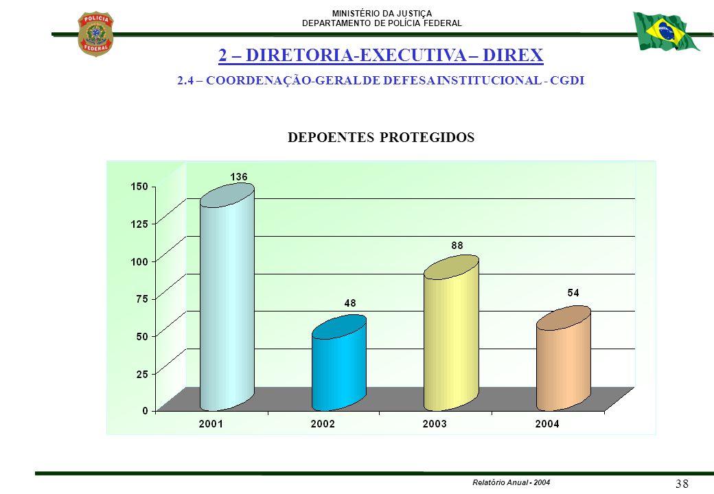 MINISTÉRIO DA JUSTIÇA DEPARTAMENTO DE POLÍCIA FEDERAL Relatório Anual - 2004 38 DEPOENTES PROTEGIDOS 2 – DIRETORIA-EXECUTIVA – DIREX 2.4 – COORDENAÇÃO
