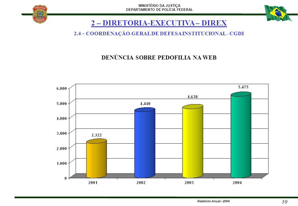 MINISTÉRIO DA JUSTIÇA DEPARTAMENTO DE POLÍCIA FEDERAL Relatório Anual - 2004 39 DENÚNCIA SOBRE PEDOFILIA NA WEB 2 – DIRETORIA-EXECUTIVA – DIREX 2.4 –