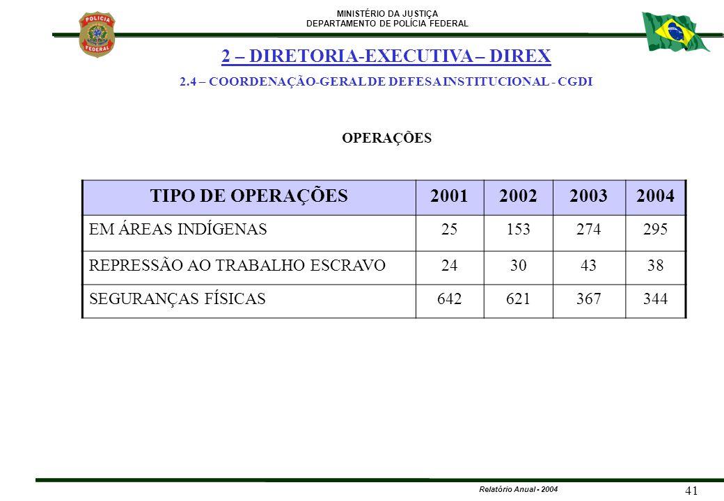 MINISTÉRIO DA JUSTIÇA DEPARTAMENTO DE POLÍCIA FEDERAL Relatório Anual - 2004 41 OPERAÇÕES 2 – DIRETORIA-EXECUTIVA – DIREX 2.4 – COORDENAÇÃO-GERAL DE D