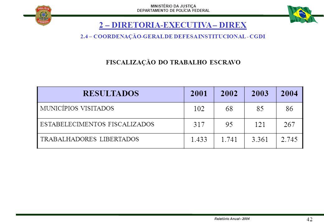 MINISTÉRIO DA JUSTIÇA DEPARTAMENTO DE POLÍCIA FEDERAL Relatório Anual - 2004 42 FISCALIZAÇÃO DO TRABALHO ESCRAVO 2 – DIRETORIA-EXECUTIVA – DIREX 2.4 –