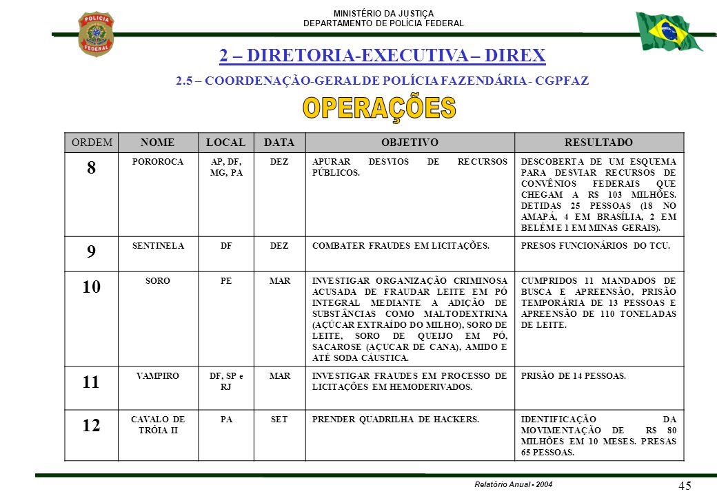 MINISTÉRIO DA JUSTIÇA DEPARTAMENTO DE POLÍCIA FEDERAL Relatório Anual - 2004 45 ORDEMNOMELOCALDATAOBJETIVORESULTADO 8 POROROCAAP, DF, MG, PA DEZAPURAR