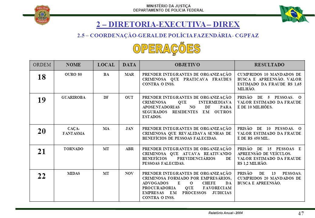 MINISTÉRIO DA JUSTIÇA DEPARTAMENTO DE POLÍCIA FEDERAL Relatório Anual - 2004 47 ORDEMNOMELOCALDATAOBJETIVORESULTADO 18 OURO 80BAMARPRENDER INTEGRANTES