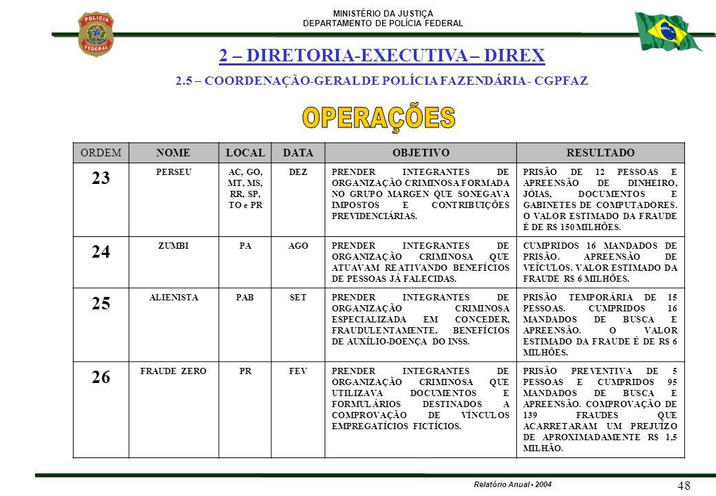 MINISTÉRIO DA JUSTIÇA DEPARTAMENTO DE POLÍCIA FEDERAL Relatório Anual - 2004 48 ORDEMNOMELOCALDATAOBJETIVORESULTADO 23 PERSEUAC, GO, MT, MS, RR, SP, T