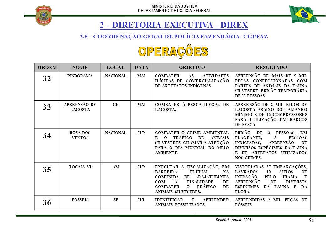 MINISTÉRIO DA JUSTIÇA DEPARTAMENTO DE POLÍCIA FEDERAL Relatório Anual - 2004 50 ORDEMNOMELOCALDATAOBJETIVORESULTADO 32 PINDORAMANACIONALMAICOMBATER AS