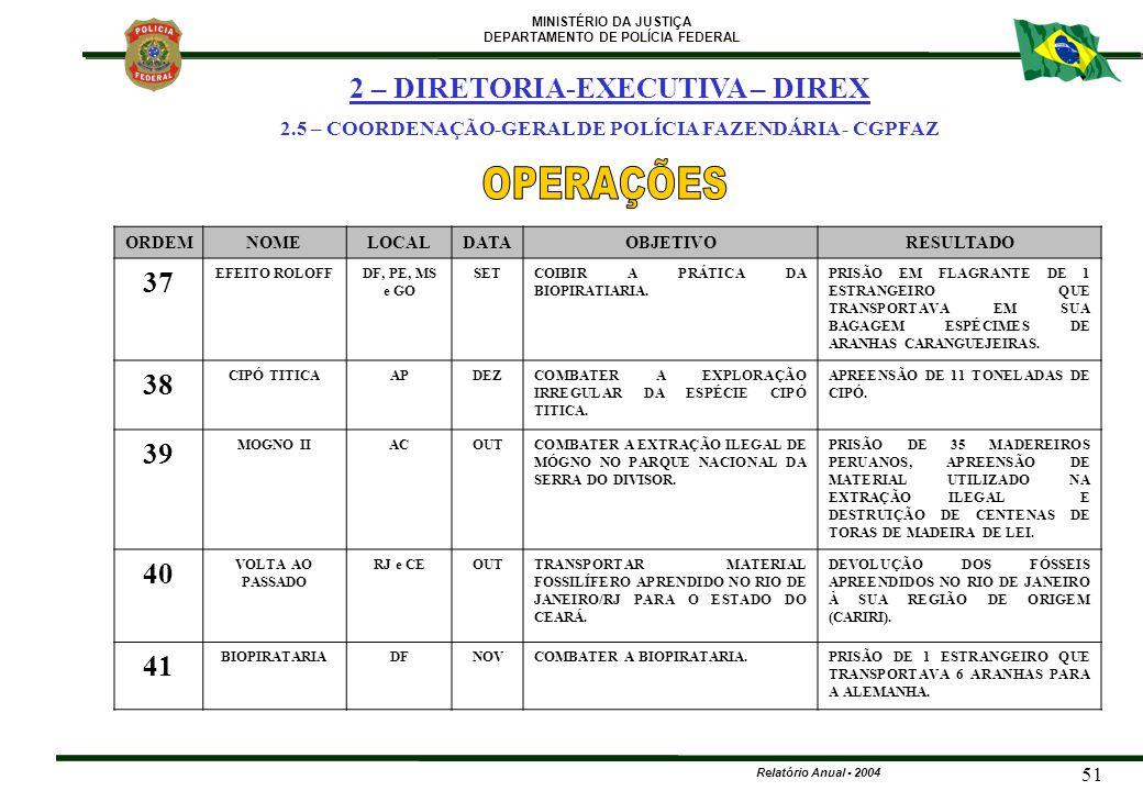 MINISTÉRIO DA JUSTIÇA DEPARTAMENTO DE POLÍCIA FEDERAL Relatório Anual - 2004 51 ORDEMNOMELOCALDATAOBJETIVORESULTADO 37 EFEITO ROLOFFDF, PE, MS e GO SE