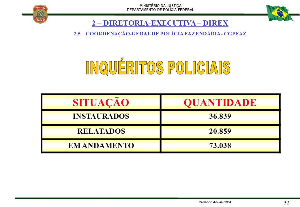 MINISTÉRIO DA JUSTIÇA DEPARTAMENTO DE POLÍCIA FEDERAL Relatório Anual - 2004 52 SITUAÇÃOQUANTIDADE INSTAURADOS36.839 RELATADOS20.859 EM ANDAMENTO73.03