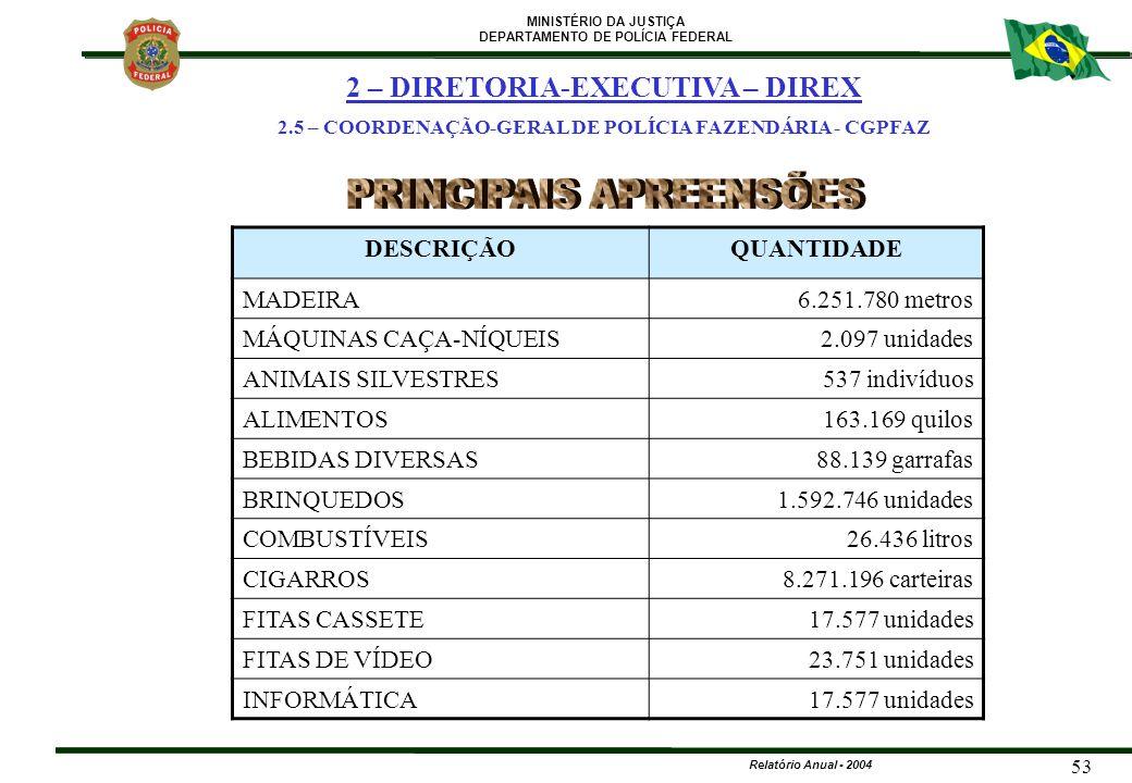 MINISTÉRIO DA JUSTIÇA DEPARTAMENTO DE POLÍCIA FEDERAL Relatório Anual - 2004 53 DESCRIÇÃOQUANTIDADE MADEIRA6.251.780 metros MÁQUINAS CAÇA-NÍQUEIS2.097