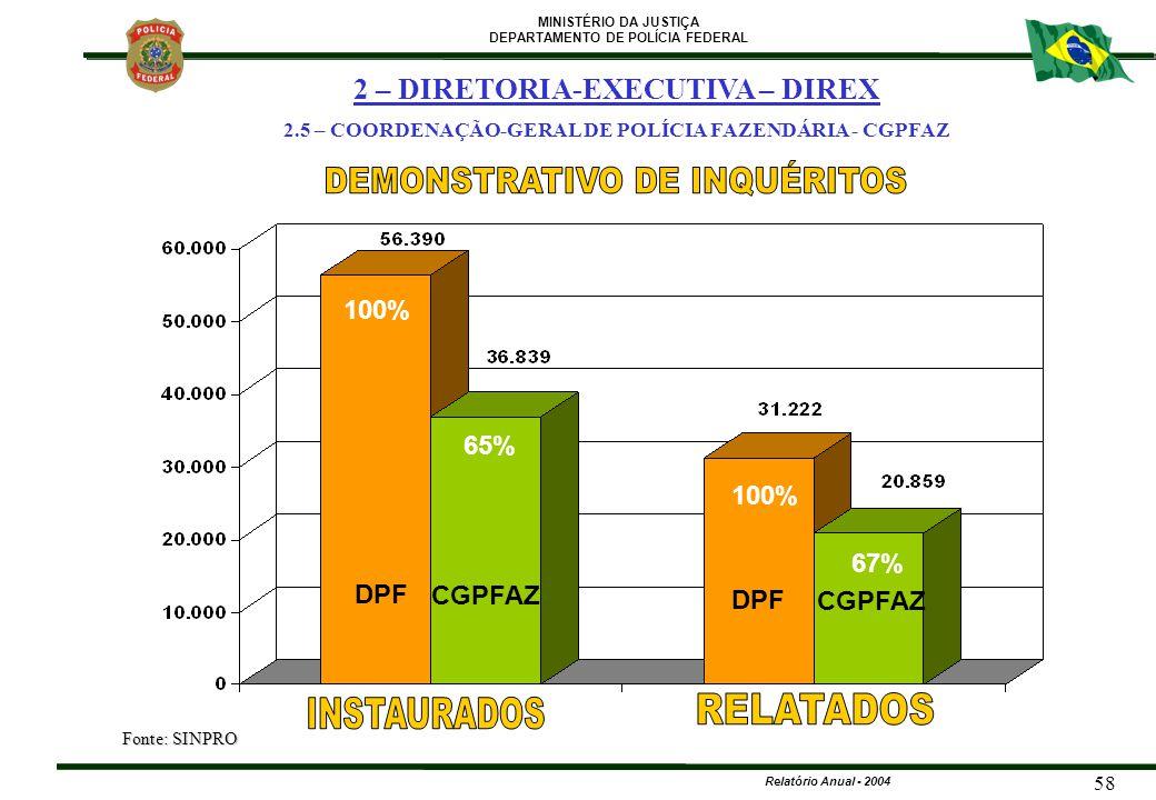 MINISTÉRIO DA JUSTIÇA DEPARTAMENTO DE POLÍCIA FEDERAL Relatório Anual - 2004 58 DPF CGPFAZ DPF CGPFAZ 100% 65% 100% 67% 2 – DIRETORIA-EXECUTIVA – DIRE