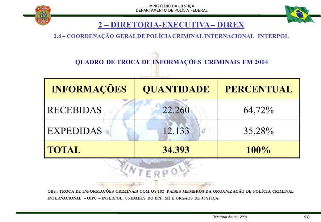 MINISTÉRIO DA JUSTIÇA DEPARTAMENTO DE POLÍCIA FEDERAL Relatório Anual - 2004 59 INFORMAÇÕESQUANTIDADEPERCENTUAL RECEBIDAS22.26064,72% EXPEDIDAS12.1333