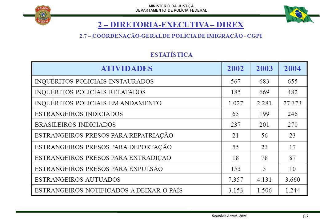 MINISTÉRIO DA JUSTIÇA DEPARTAMENTO DE POLÍCIA FEDERAL Relatório Anual - 2004 63 ESTATÍSTICA ATIVIDADES200220032004 INQUÉRITOS POLICIAIS INSTAURADOS567