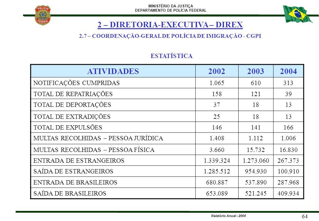 MINISTÉRIO DA JUSTIÇA DEPARTAMENTO DE POLÍCIA FEDERAL Relatório Anual - 2004 64 ESTATÍSTICA ATIVIDADES200220032004 NOTIFICAÇÕES CUMPRIDAS1.065610313 T