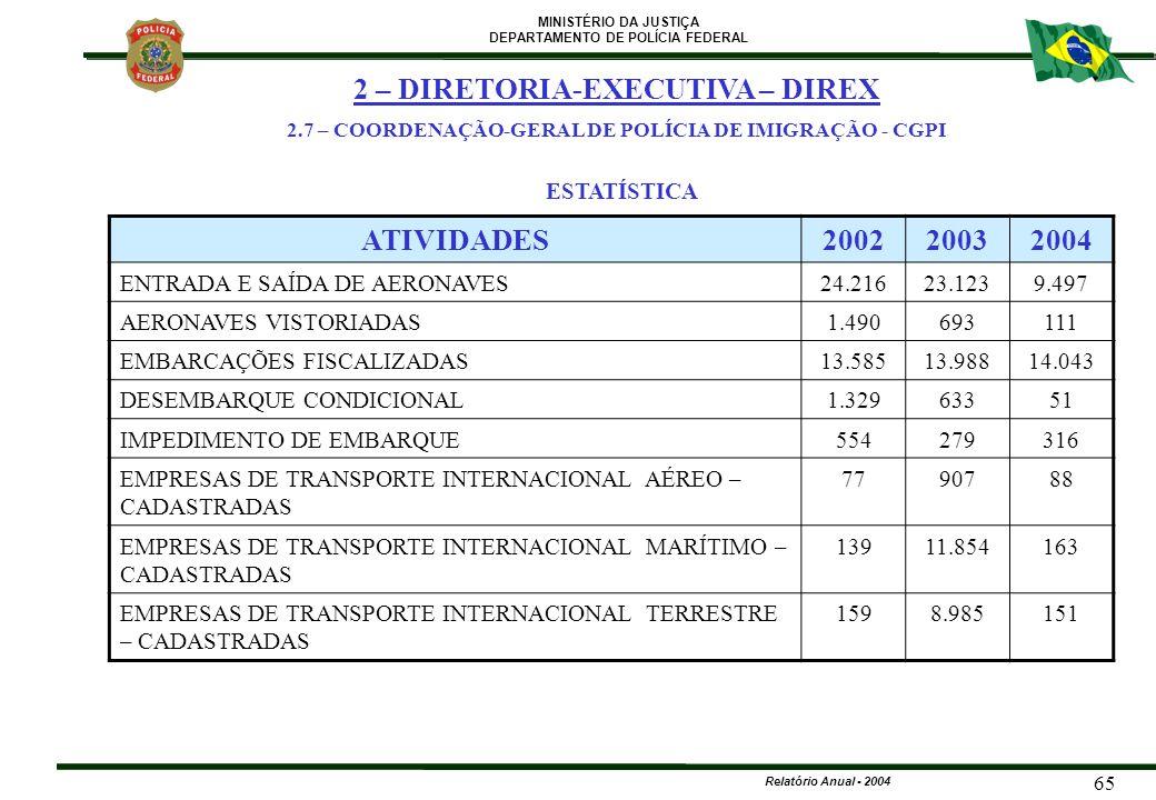 MINISTÉRIO DA JUSTIÇA DEPARTAMENTO DE POLÍCIA FEDERAL Relatório Anual - 2004 65 ATIVIDADES200220032004 ENTRADA E SAÍDA DE AERONAVES24.21623.1239.497 A