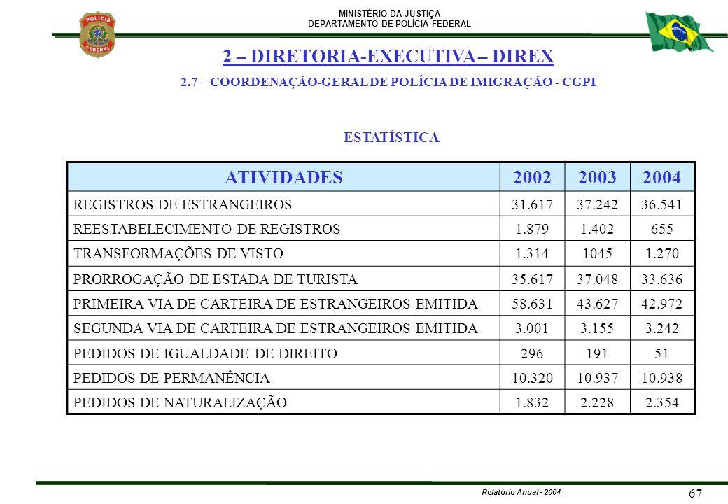 MINISTÉRIO DA JUSTIÇA DEPARTAMENTO DE POLÍCIA FEDERAL Relatório Anual - 2004 67 ATIVIDADES200220032004 REGISTROS DE ESTRANGEIROS31.61737.24236.541 REE
