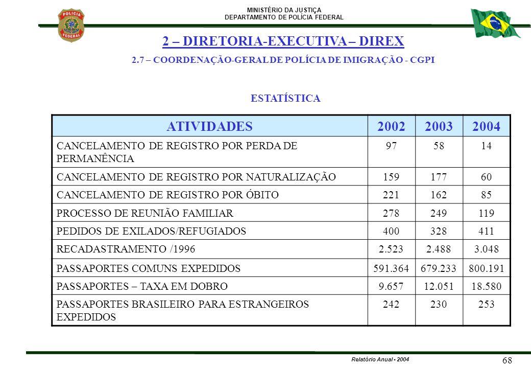 MINISTÉRIO DA JUSTIÇA DEPARTAMENTO DE POLÍCIA FEDERAL Relatório Anual - 2004 68 ATIVIDADES200220032004 CANCELAMENTO DE REGISTRO POR PERDA DE PERMANÊNC
