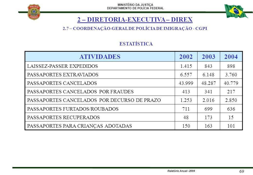 MINISTÉRIO DA JUSTIÇA DEPARTAMENTO DE POLÍCIA FEDERAL Relatório Anual - 2004 69 ATIVIDADES200220032004 LAISSEZ-PASSER EXPEDIDOS1.415843898 PASSAPORTES