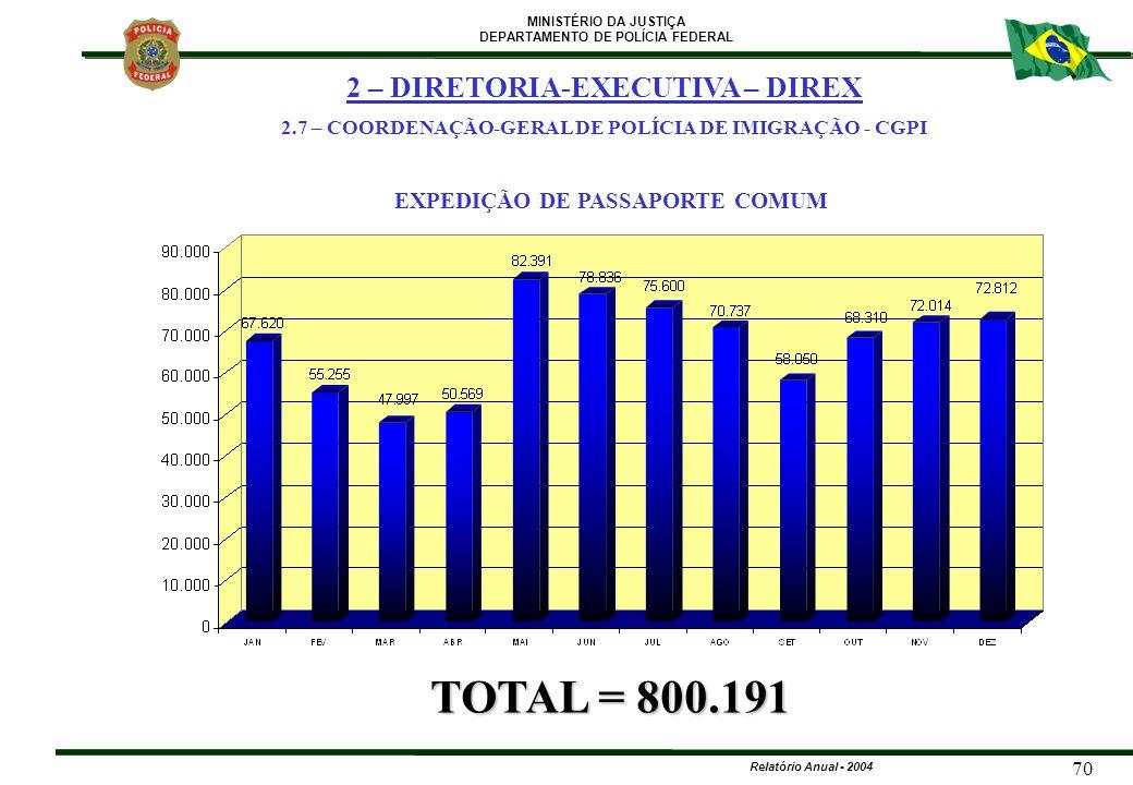 MINISTÉRIO DA JUSTIÇA DEPARTAMENTO DE POLÍCIA FEDERAL Relatório Anual - 2004 70 EXPEDIÇÃO DE PASSAPORTE COMUM TOTAL = 800.191 2 – DIRETORIA-EXECUTIVA