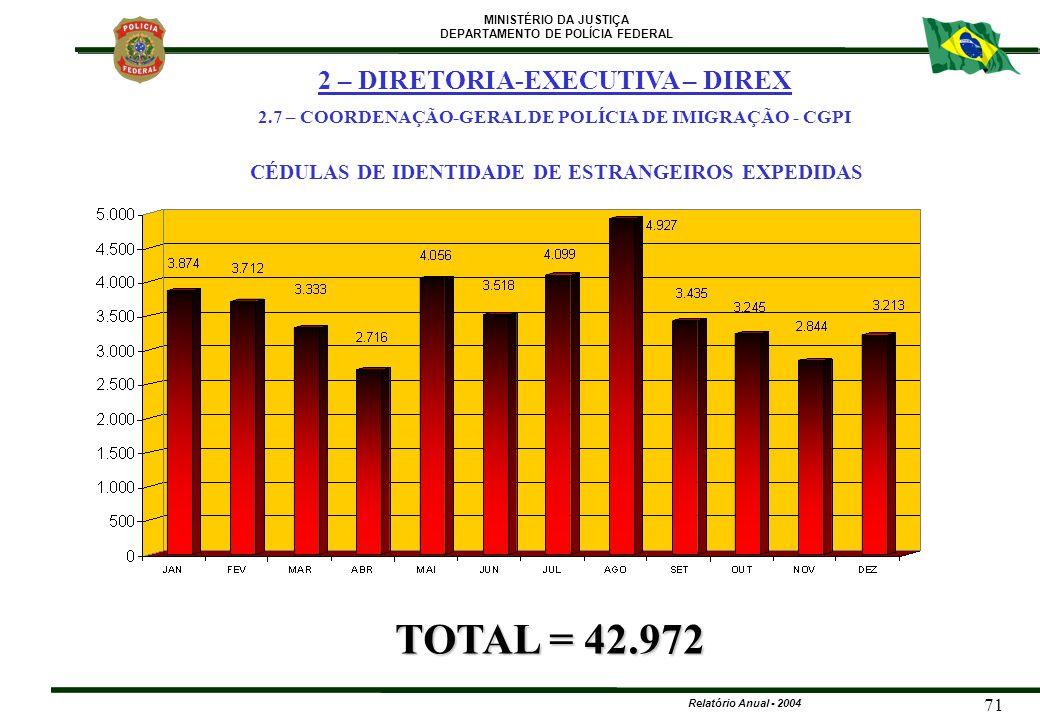 MINISTÉRIO DA JUSTIÇA DEPARTAMENTO DE POLÍCIA FEDERAL Relatório Anual - 2004 71 CÉDULAS DE IDENTIDADE DE ESTRANGEIROS EXPEDIDAS TOTAL = 42.972 2 – DIR