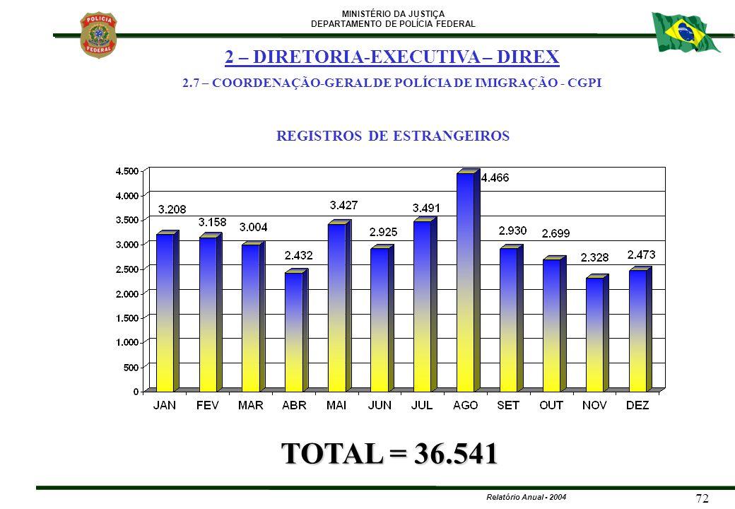 MINISTÉRIO DA JUSTIÇA DEPARTAMENTO DE POLÍCIA FEDERAL Relatório Anual - 2004 72 REGISTROS DE ESTRANGEIROS TOTAL = 36.541 2 – DIRETORIA-EXECUTIVA – DIR