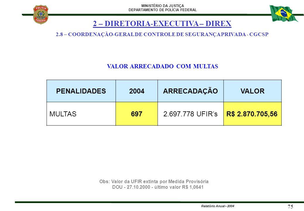 MINISTÉRIO DA JUSTIÇA DEPARTAMENTO DE POLÍCIA FEDERAL Relatório Anual - 2004 75 PENALIDADES2004ARRECADAÇÃOVALOR MULTAS6972.697.778 UFIR'sR$ 2.870.705,