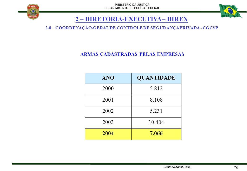MINISTÉRIO DA JUSTIÇA DEPARTAMENTO DE POLÍCIA FEDERAL Relatório Anual - 2004 76 ANOQUANTIDADE 20005.812 20018.108 20025.231 200310.404 20047.066 ARMAS
