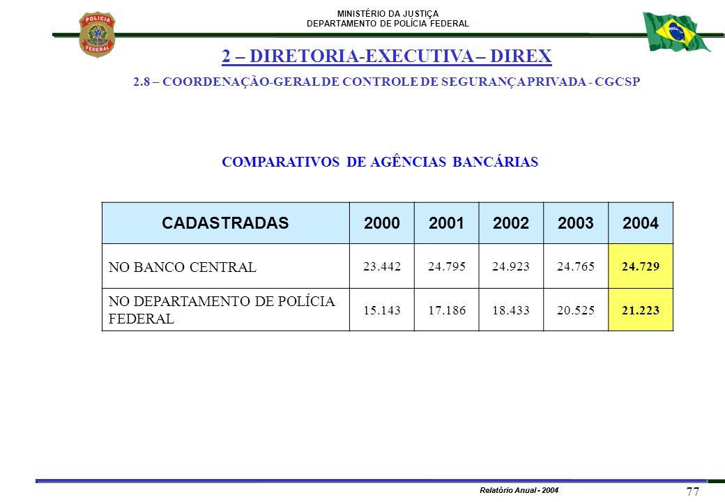 MINISTÉRIO DA JUSTIÇA DEPARTAMENTO DE POLÍCIA FEDERAL Relatório Anual - 2004 77 Relatório Anual - 2001 CADASTRADAS20002001200220032004 NO BANCO CENTRA