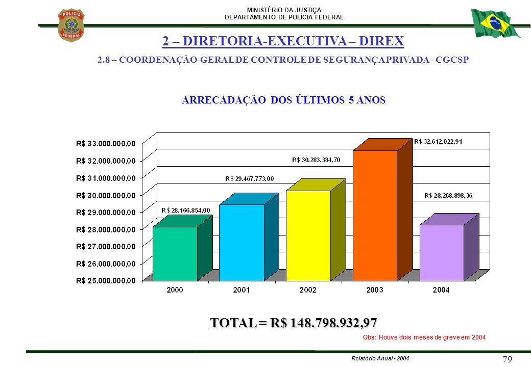 MINISTÉRIO DA JUSTIÇA DEPARTAMENTO DE POLÍCIA FEDERAL Relatório Anual - 2004 79 Obs: Houve dois meses de greve em 2004 ARRECADAÇÃO DOS ÚLTIMOS 5 ANOS