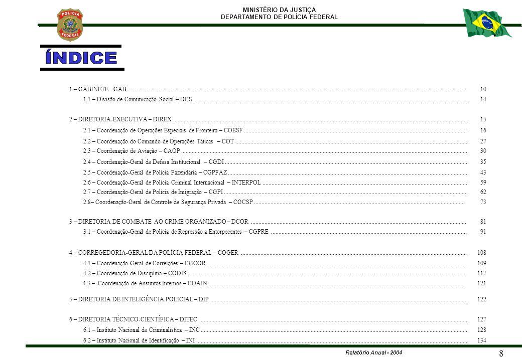 MINISTÉRIO DA JUSTIÇA DEPARTAMENTO DE POLÍCIA FEDERAL Relatório Anual - 2004 119 4 – CORREGEDORIA-GERAL DE POLÍCIA FEDERAL – COGER 4.2 – COORDENAÇÃO DE DISCIPLINA - CODIS PENADPFPCFAPFEPFPPFADMTOTAIS EXONERAÇÕES3-122-118 SUSPENSÕES2-438-154 REPREENSÕES1-51--7 ADVERTENCIAS-----44 TOTAL GERAL6-6011-683 ESTATÍSTICA DE PUNIÇÕES