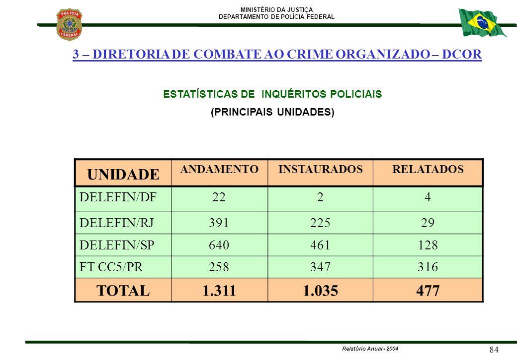 MINISTÉRIO DA JUSTIÇA DEPARTAMENTO DE POLÍCIA FEDERAL Relatório Anual - 2004 84 ESTATÍSTICAS DE INQUÉRITOS POLICIAIS (PRINCIPAIS UNIDADES) UNIDADE AND