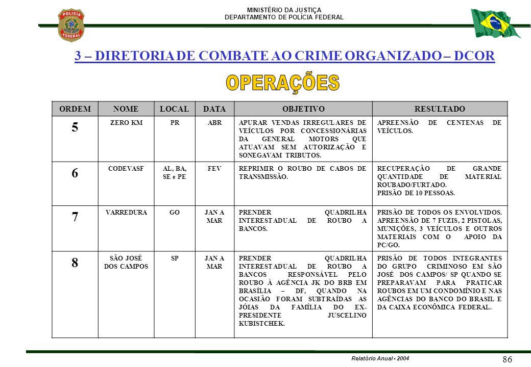 MINISTÉRIO DA JUSTIÇA DEPARTAMENTO DE POLÍCIA FEDERAL Relatório Anual - 2004 86 ORDEMNOMELOCALDATAOBJETIVORESULTADO 5 ZERO KMPRABRAPURAR VENDAS IRREGU