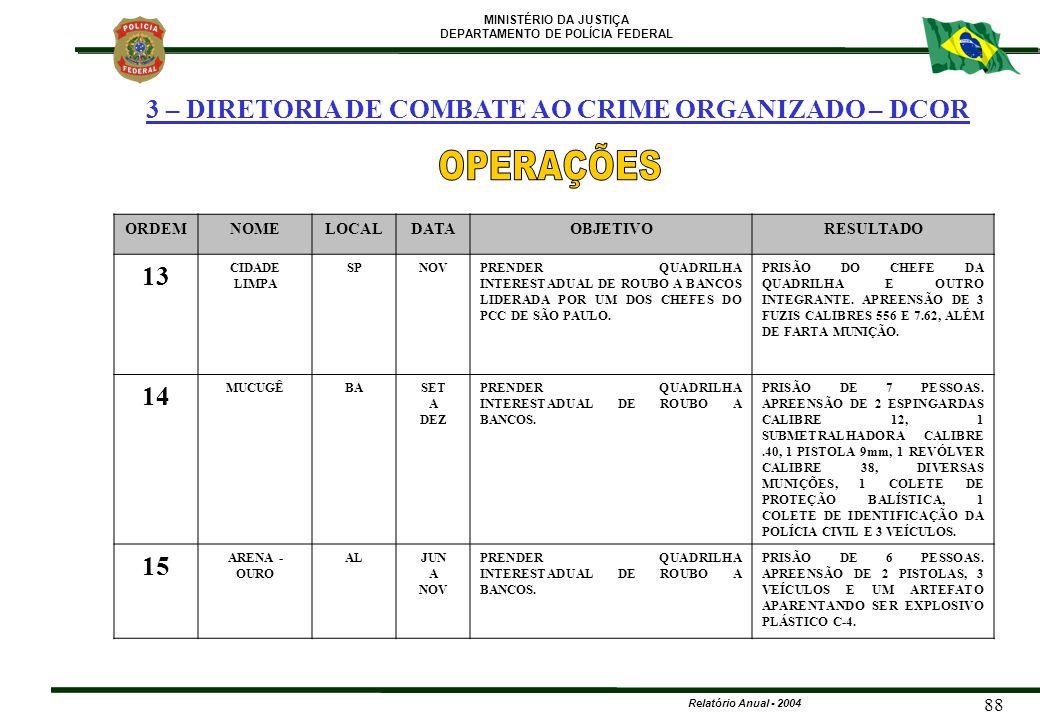 MINISTÉRIO DA JUSTIÇA DEPARTAMENTO DE POLÍCIA FEDERAL Relatório Anual - 2004 88 ORDEMNOMELOCALDATAOBJETIVORESULTADO 13 CIDADE LIMPA SPNOVPRENDER QUADR