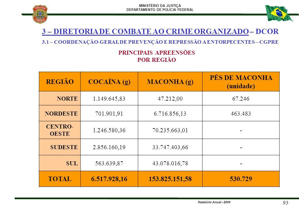 MINISTÉRIO DA JUSTIÇA DEPARTAMENTO DE POLÍCIA FEDERAL Relatório Anual - 2004 93 REGIÃOCOCAÍNA (g)MACONHA (g) PÉS DE MACONHA (unidade) NORTE1.149.645,8