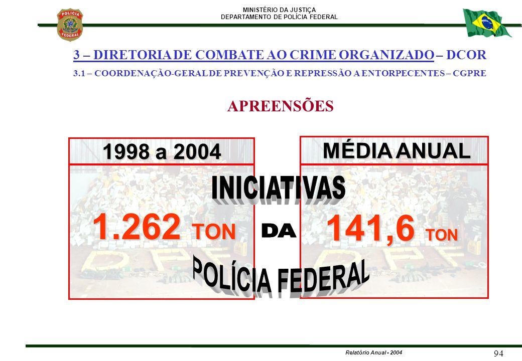 MINISTÉRIO DA JUSTIÇA DEPARTAMENTO DE POLÍCIA FEDERAL Relatório Anual - 2004 94 1998 a 2004 MÉDIA ANUAL 1.262 TON 141,6 TON APREENSÕES 3 – DIRETORIA D