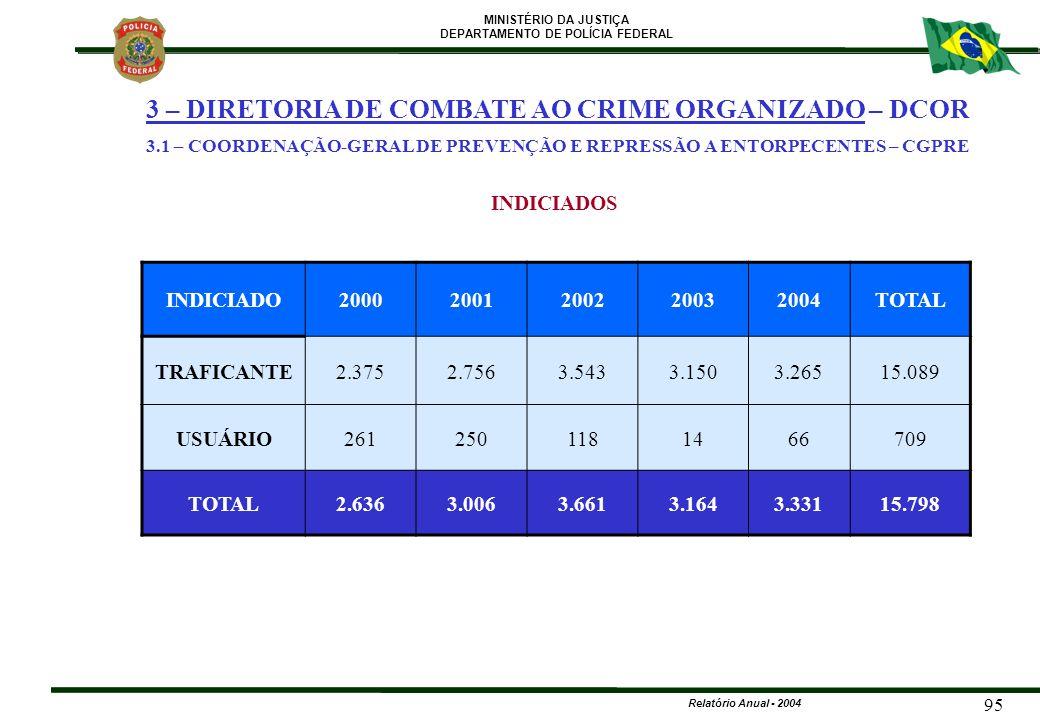 MINISTÉRIO DA JUSTIÇA DEPARTAMENTO DE POLÍCIA FEDERAL Relatório Anual - 2004 95 INDICIADO20002001200220032004TOTAL TRAFICANTE2.3752.7563.5433.1503.265