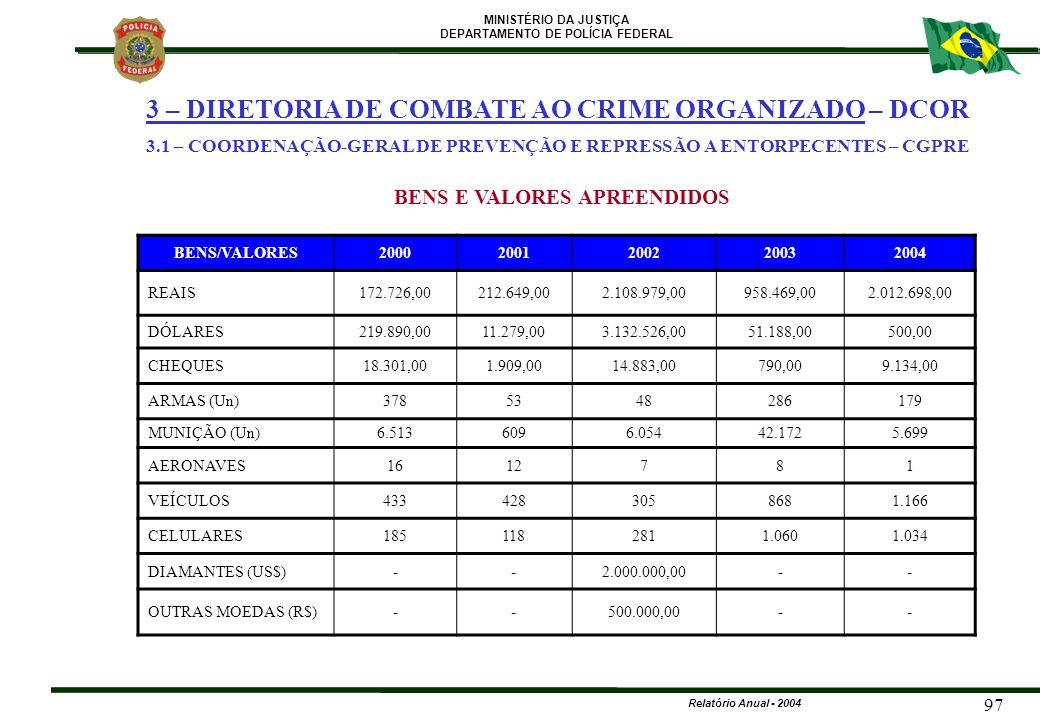 MINISTÉRIO DA JUSTIÇA DEPARTAMENTO DE POLÍCIA FEDERAL Relatório Anual - 2004 97 BENS/VALORES20002001200220032004 REAIS172.726,00212.649,002.108.979,00