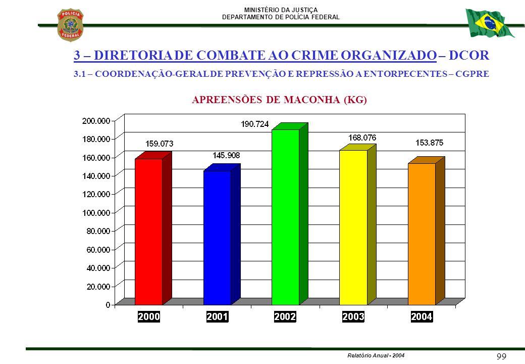 MINISTÉRIO DA JUSTIÇA DEPARTAMENTO DE POLÍCIA FEDERAL Relatório Anual - 2004 99 APREENSÕES DE MACONHA (KG) 3 – DIRETORIA DE COMBATE AO CRIME ORGANIZAD
