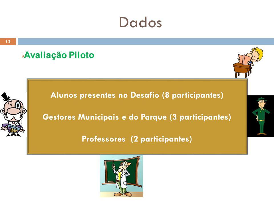 Dados  Avaliação Piloto 12 Alunos presentes no Desafio (8 participantes) Gestores Municipais e do Parque (3 participantes) Professores (2 participantes)