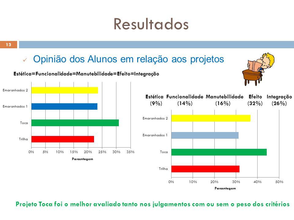 Resultados 13 Opinião dos Alunos em relação aos projetos Projeto Toca foi o melhor avaliado tanto nos julgamentos com ou sem o peso dos critérios Estética=Funcionalidade=Manutebilidade=Efeito=Integração Estética Funcionalidade Manutebilidade Efeito Integração (9%) (14%) (16%) (32%) (26%)