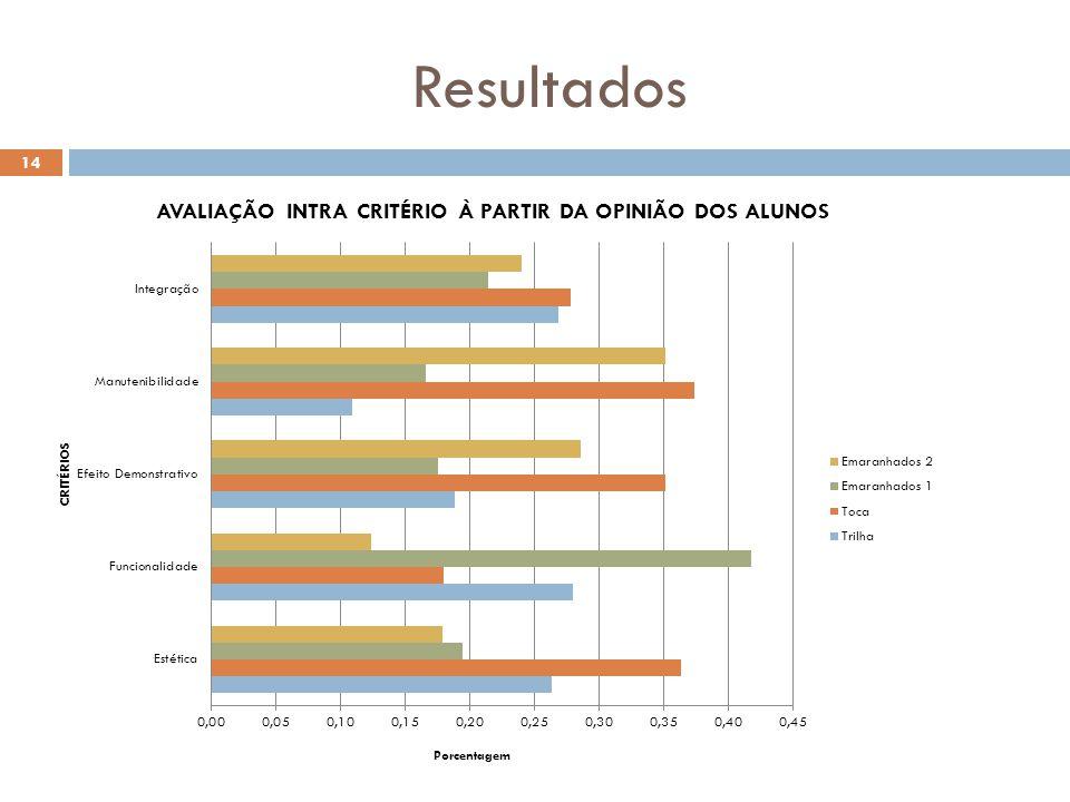 Resultados 14