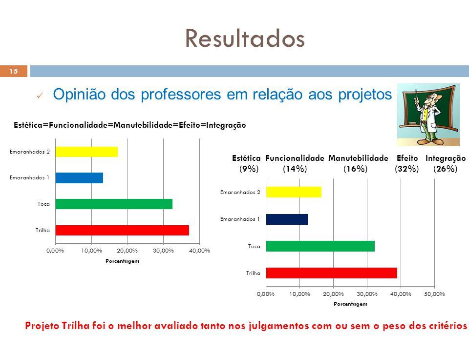Resultados 15 Opinião dos professores em relação aos projetos Projeto Trilha foi o melhor avaliado tanto nos julgamentos com ou sem o peso dos critérios Estética=Funcionalidade=Manutebilidade=Efeito=Integração Estética Funcionalidade Manutebilidade Efeito Integração (9%) (14%) (16%) (32%) (26%)