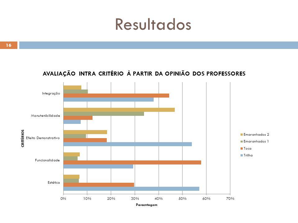 Resultados 16
