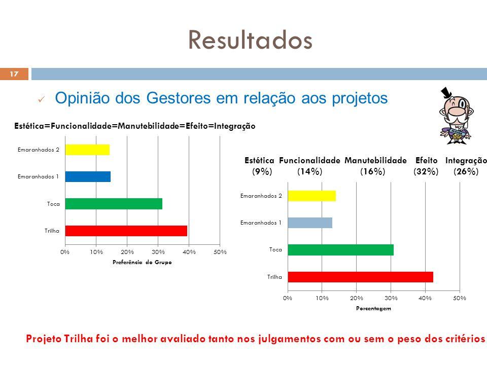 Resultados 17 Opinião dos Gestores em relação aos projetos Projeto Trilha foi o melhor avaliado tanto nos julgamentos com ou sem o peso dos critérios Estética Funcionalidade Manutebilidade Efeito Integração (9%) (14%) (16%) (32%) (26%) Estética=Funcionalidade=Manutebilidade=Efeito=Integração