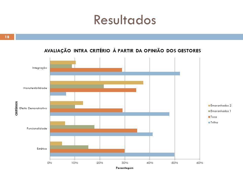 Resultados 18