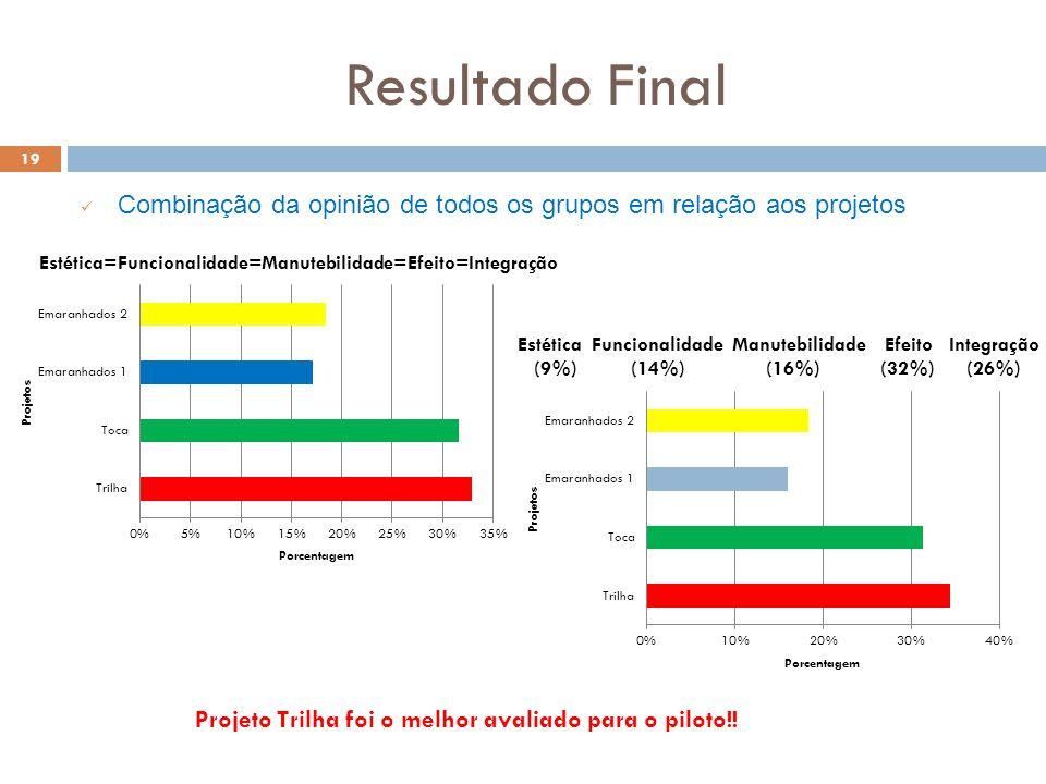 Resultado Final 19 Combinação da opinião de todos os grupos em relação aos projetos Projeto Trilha foi o melhor avaliado para o piloto!.