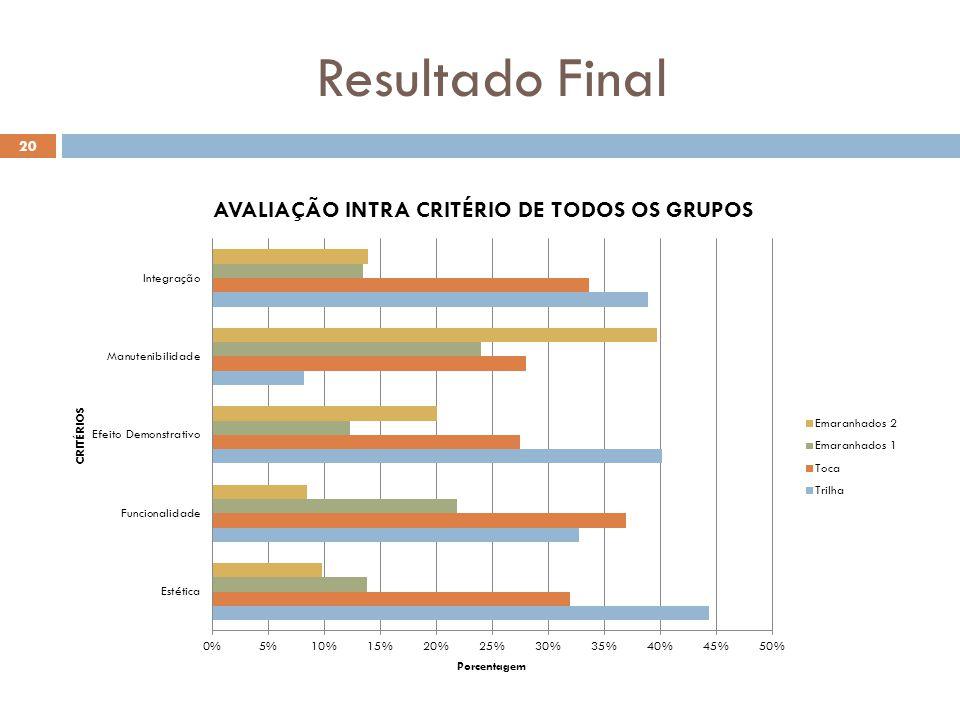 Resultado Final 20