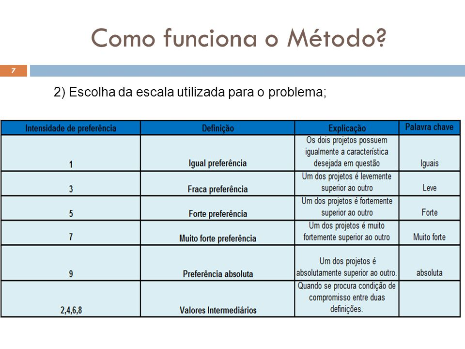 Como funciona o Método 7 2) Escolha da escala utilizada para o problema;